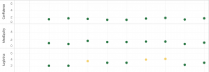 "A screenshot of a visualization with the words ""logistics,"" ""idea equity,"" and ""confidence"" on the y-axis and green dots along each category on the x-axis."