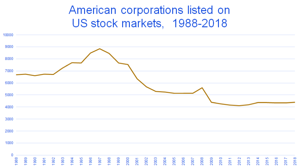 Graph of The declining number of US public corporations