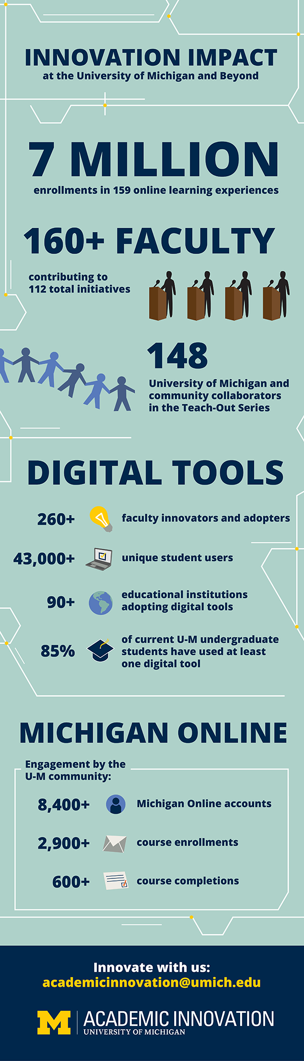 "An illustrated infographic titled ""Innovation Impact at the University of Michigan and Beyond"" including the following data points: 7 Million enrollments in 159 online learning experiences. 160+ faculty contributing to 112 total initiatives. 148 University of Michigan and community collaborators in the Teach-Out series. Digital tools section: 260+ faculty innovators and adopters. 42,000+ unique student users. 90+ educational institutions adopting digital tools. 85% of current University of Michigan undergraduate students have used at least one digital tool. Michigan Online section: Engagement by the University of Michigan community: 8,400+ Michigan Online accounts. 2,900+ course enrollments. 600+ course completions. The end of the infographic reads: Innovate with us: academicinnovation@umich.edu. The University of Michigan Office of Academic Innovation logo is displayed below."