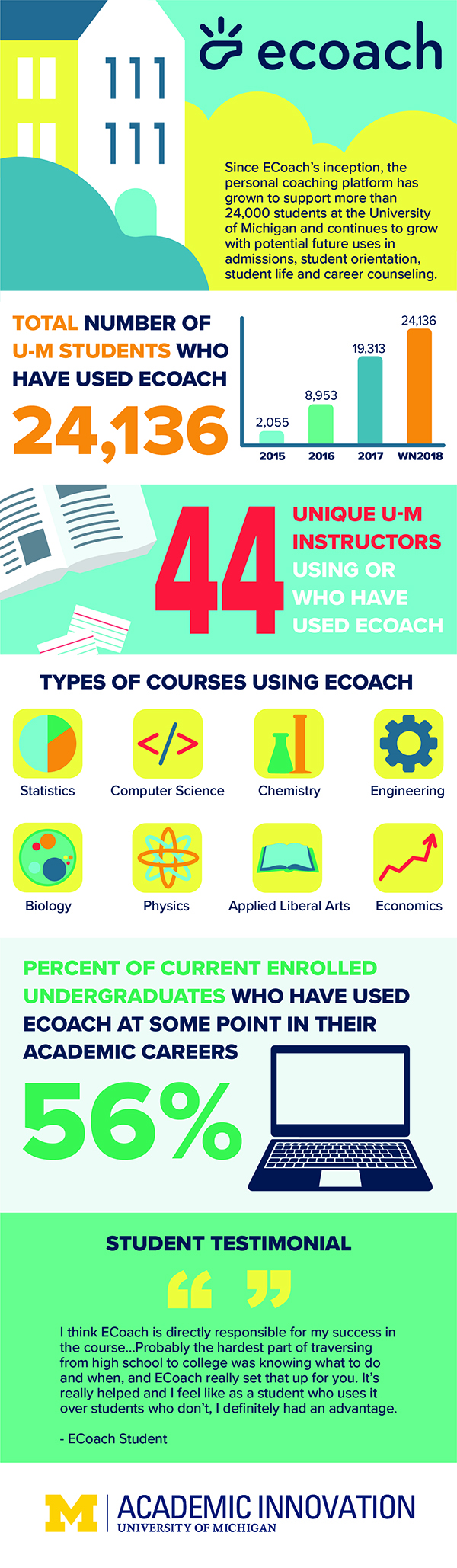 "Since ECoach's inception, the personal coaching platform has grown to support more than 24,000 students at the University of Michigan and continues to grow with potential future uses in admissions, student orientation, student life and career counseling. Total number of U-M students who have used ECoach: 24,136. A bar graph with four data points describing the number of U-M students using ECoach: 2,055 in 2015, 8,953 in 2016, 19,313 in 2017, 24,136 in Winter 2018. 44 unique U-M instructors are using or have used ECoach. Types of courses using ECoach: Statistics, Computer Science, Chemistry, Engineering, Biology, Physics, Applied Liberal Arts, Economics. Percent of current enrolled undergraduates who have used ECoach at some point in their academic careers is 56%.Student testimonial. ""I think ECoach is directly responsible for my success in the course…Probably the hardest part of traversing from high school to college was knowing what to do and when, and ECoach really set that up for you. It's really helped and I feel like as a student who uses it over students who don't, I definitely had an advantage."" - ECoach Student. Academic Innovation logo."