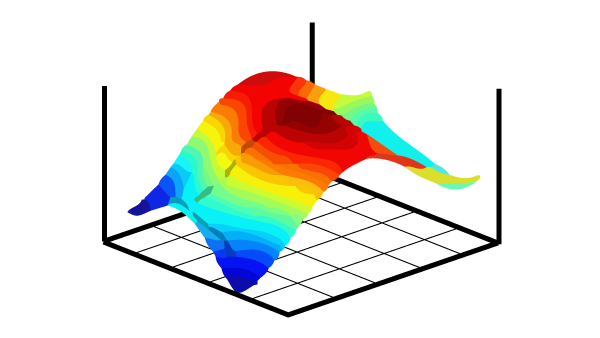 Three-dimensional heatmap