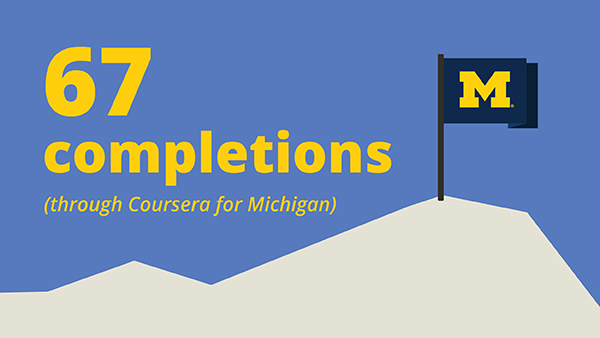 An illustration of a mountain summit with a University of Michigan flag next to text reading 67 completions through Coursera for Michigan