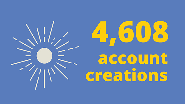 Illustration of the sun next to text reading 4,608 account creations