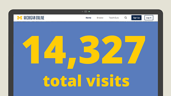 An illustration of a computer screen with the text 14,327 total visits on the screen