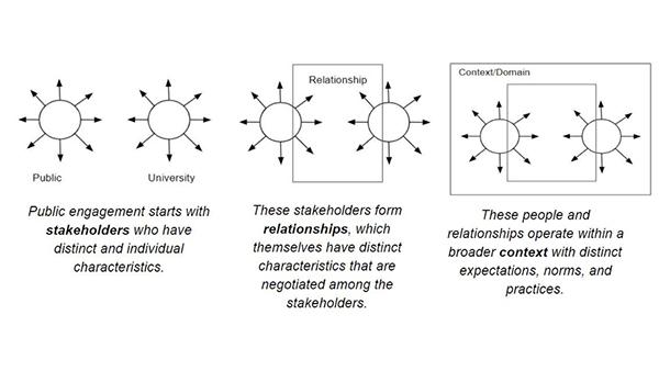 Icons of public engagement framework