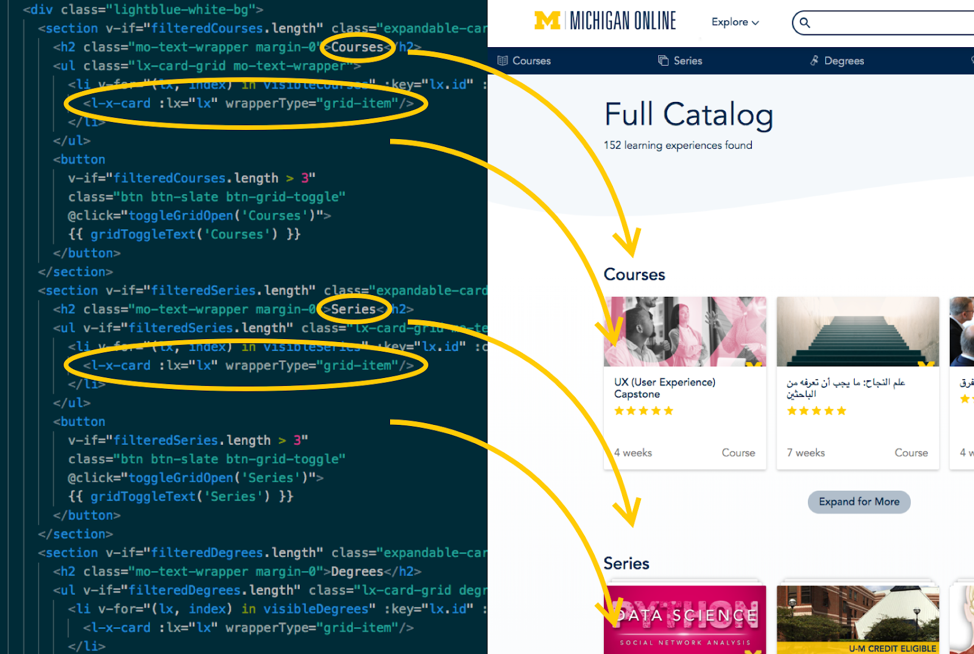 Html code written in vue on left, michigan online front end page on right