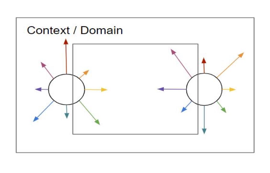 public engagement framework twin sunbursts model (domain)