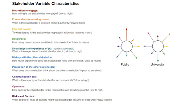 Stakeholder Variable Chracteristics