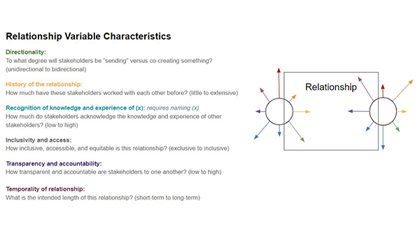 Relationship Variable Characteristics