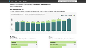 The ART 2.0 dashboard with a collect of bar graphs