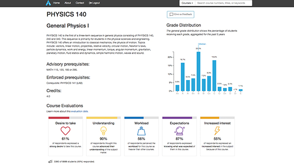 Screenshot of Academic Reporting Tools with a course profile for Physics 140