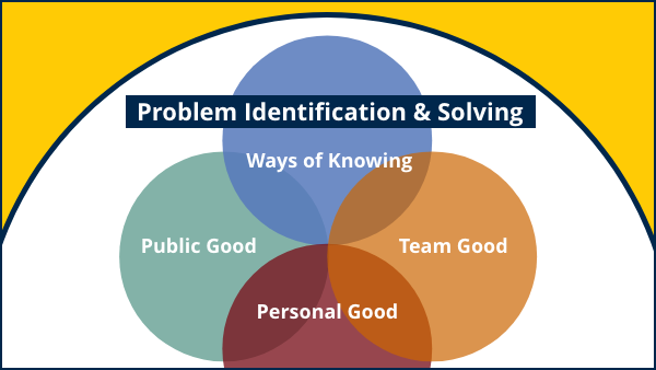 Venn diagram: Problem identification & solving as an overarching theme including ways of knowing, team good, personal good, and public good.