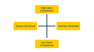 diagram- career oriented vs interest oriented, high item completion vs low item completio