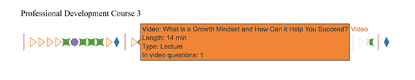 A diagram of a third professional development course with a box of text connected to a triangle which reads: Video - what is a growth mindset and how can it help you succeed?, length - 14 minutes, type - lecture, and in-video questions - 1
