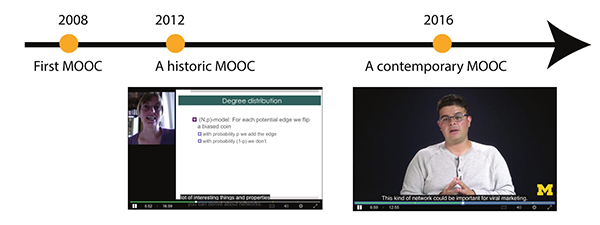 A timeline diagram with circles for 2008 First MOOC, 2012 A historic MOOC, and 2016 A contemporary MOOC. Below the timeline are screens of both MOOCs.